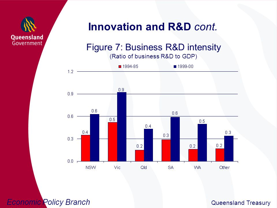 Economic Policy Branch Queensland Treasury Innovation and R&D cont.