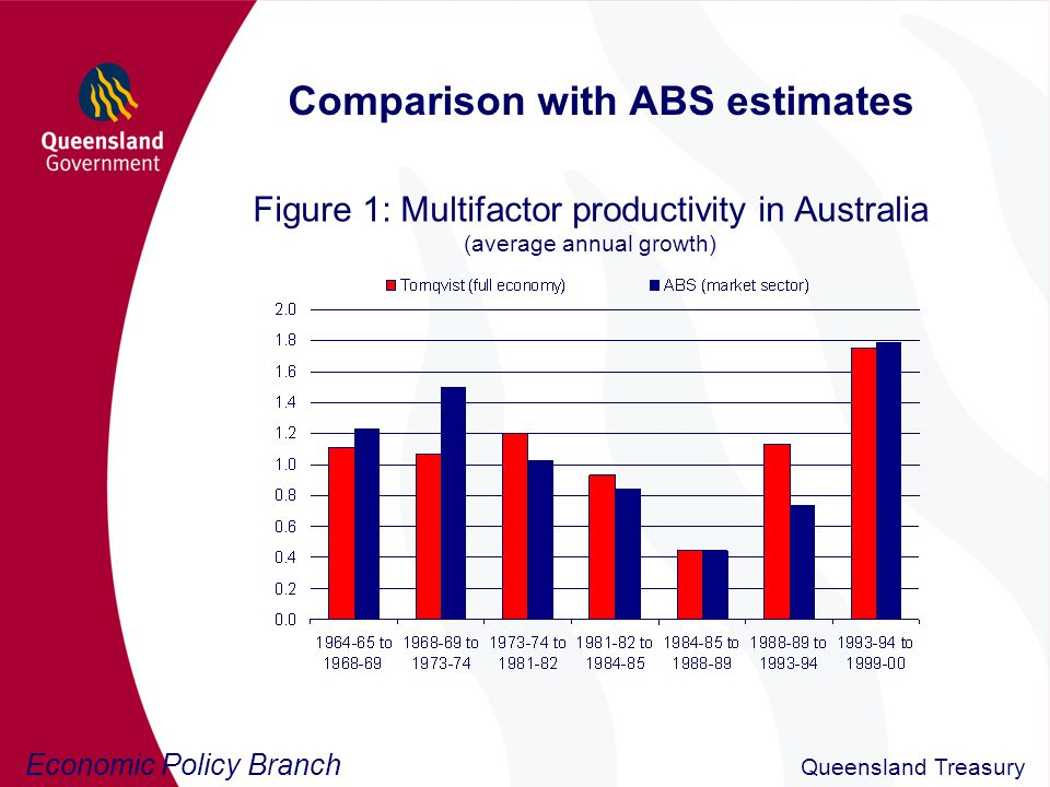 Economic Policy Branch Queensland Treasury Comparison with ABS estimates Figure 1: Multifactor productivity in Australia (average annual growth)