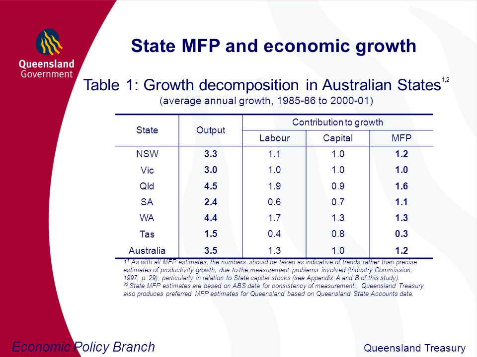 Economic Policy Branch Queensland Treasury State MFP and economic growth Table 1: Growth decomposition in Australian States 1,2 (average annual growth, 1985-86 to 2000-01) StateOutput Contribution to growth LabourCapitalMFP NSW 3.31.11.01.2 Vic 3.01.0 Qld 4.51.90.91.6 SA 2.40.60.71.1 WA 4.41.71.3 Tas 1.50.40.80.3 Australia 3.51.31.01.2 1 1 As with all MFP estimates, the numbers should be taken as indicative of trends rather than precise estimates of productivity growth, due to the measurement problems involved (Industry Commission, 1997, p.