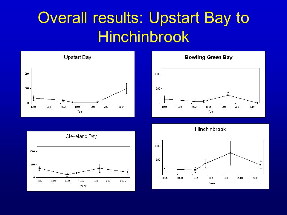 Overall results: Upstart Bay to Hinchinbrook