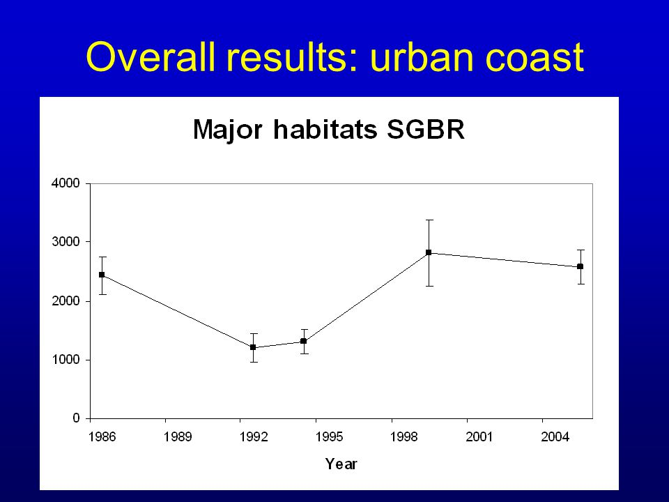 Overall results: urban coast