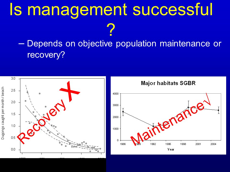 Is management successful ? – Depends on objective population maintenance or recovery? Recovery x ? Maintenance√