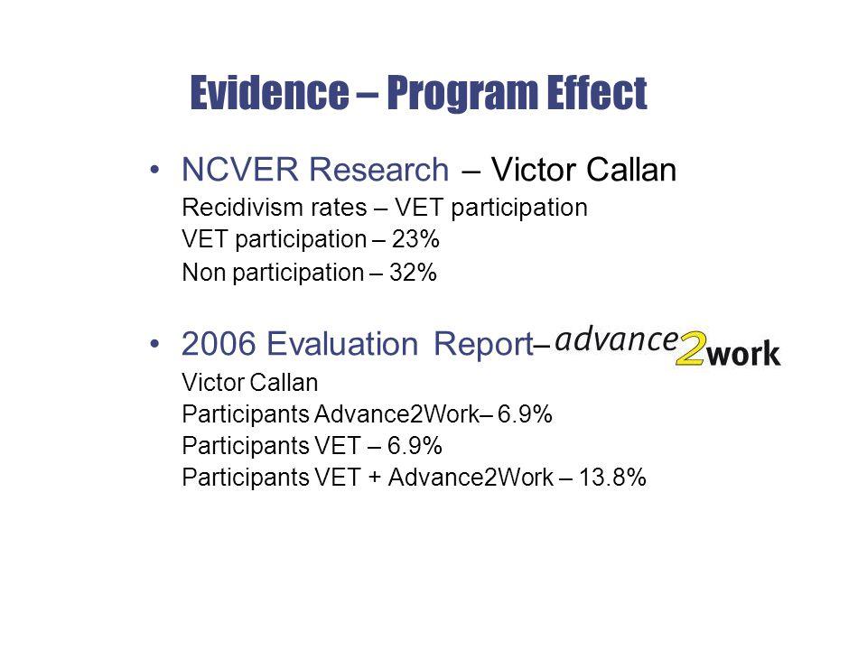 Evidence – Program Effect NCVER Research – Victor Callan Recidivism rates – VET participation VET participation – 23% Non participation – 32% 2006 Evaluation Report– Victor Callan Participants Advance2Work– 6.9% Participants VET – 6.9% Participants VET + Advance2Work – 13.8%
