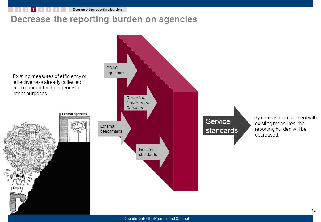 14 Department of the Premier and Cabinet Decrease the reporting burden on agencies COAG agreements Existing measures of efficiency or effectiveness already collected and reported by the agency for other purposes… Service standards By increasing alignment with existing measures, the reporting burden will be decreased.
