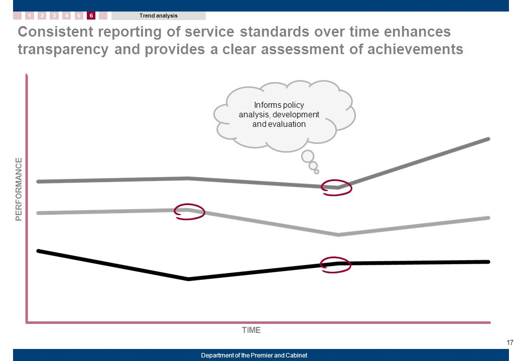 17 Department of the Premier and Cabinet 12345 Trend analysis 6 Consistent reporting of service standards over time enhances transparency and provides a clear assessment of achievements Informs policy analysis, development and evaluation PERFORMANCE TIME