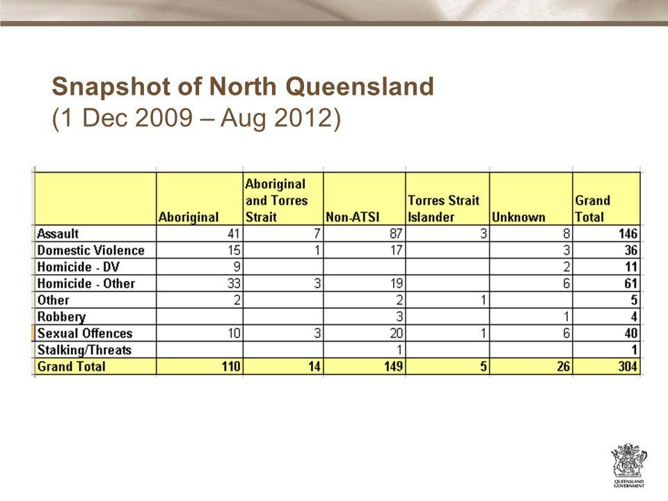 Snapshot of North Queensland (1 Dec 2009 – Aug 2012)