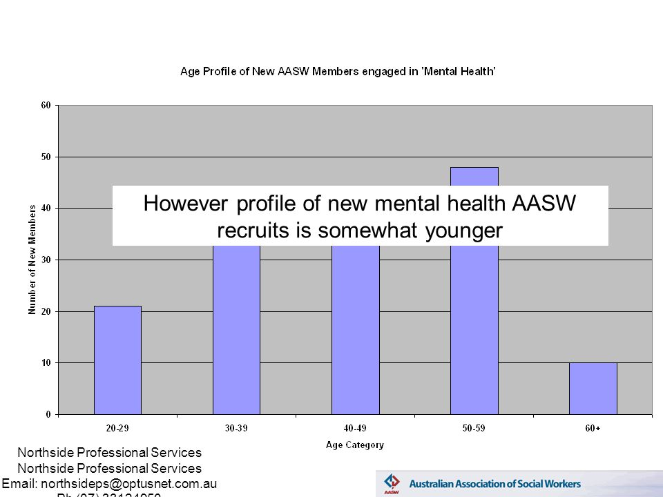 Northside Professional Services Email: northsideps@optusnet.com.au Ph (07) 33124950 However profile of new mental health AASW recruits is somewhat younger