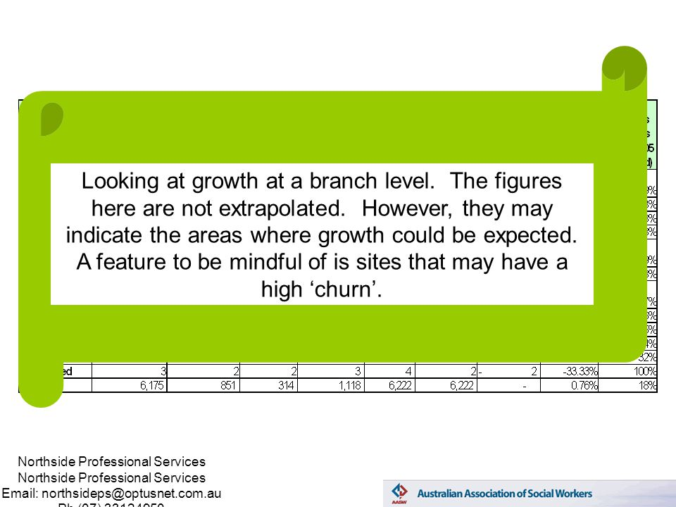 Northside Professional Services Email: northsideps@optusnet.com.au Ph (07) 33124950 Looking at growth at a branch level.