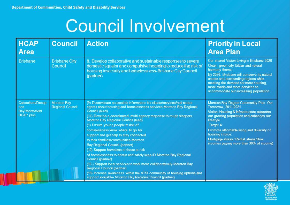 Council Involvement HCAP Area CouncilActionPriority in Local Area Plan CairnsCairns Regional Council 13.