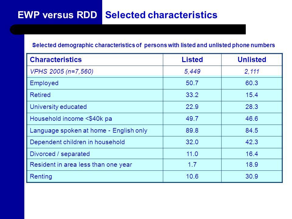 9 EWP versus RDDSelected characteristics CharacteristicsListedUnlisted VPHS 2005 (n=7,560)5,4492,111 Employed50.760.3 Retired33.215.4 University educa