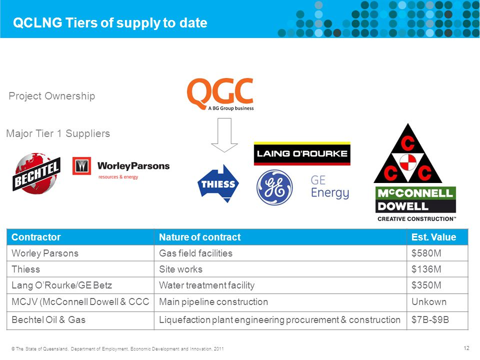 12 © The State of Queensland, Department of Employment, Economic Development and Innovation, 2011 QCLNG Tiers of supply to date Project Ownership Major Tier 1 Suppliers ContractorNature of contractEst.
