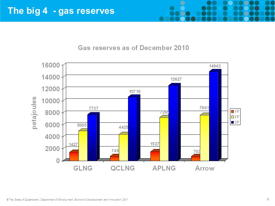6 © The State of Queensland, Department of Employment, Economic Development and Innovation, 2011 Gas tenements - the big 4 The big 4 - gas reserves