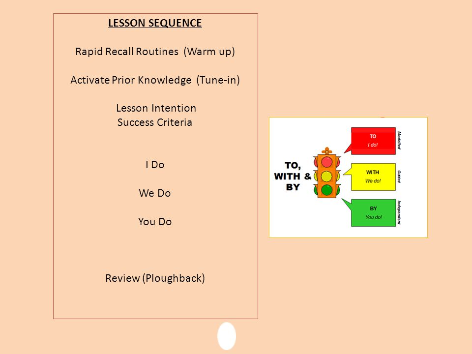 LESSON SEQUENCE Rapid Recall Routines (Warm up) Activate Prior Knowledge (Tune-in) Lesson Intention Success Criteria I Do We Do You Do Review (Ploughback)