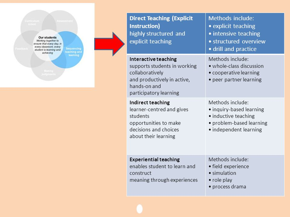 Direct Teaching (Explicit Instruction) highly structured and explicit teaching Methods include: explicit teaching intensive teaching structured overvi