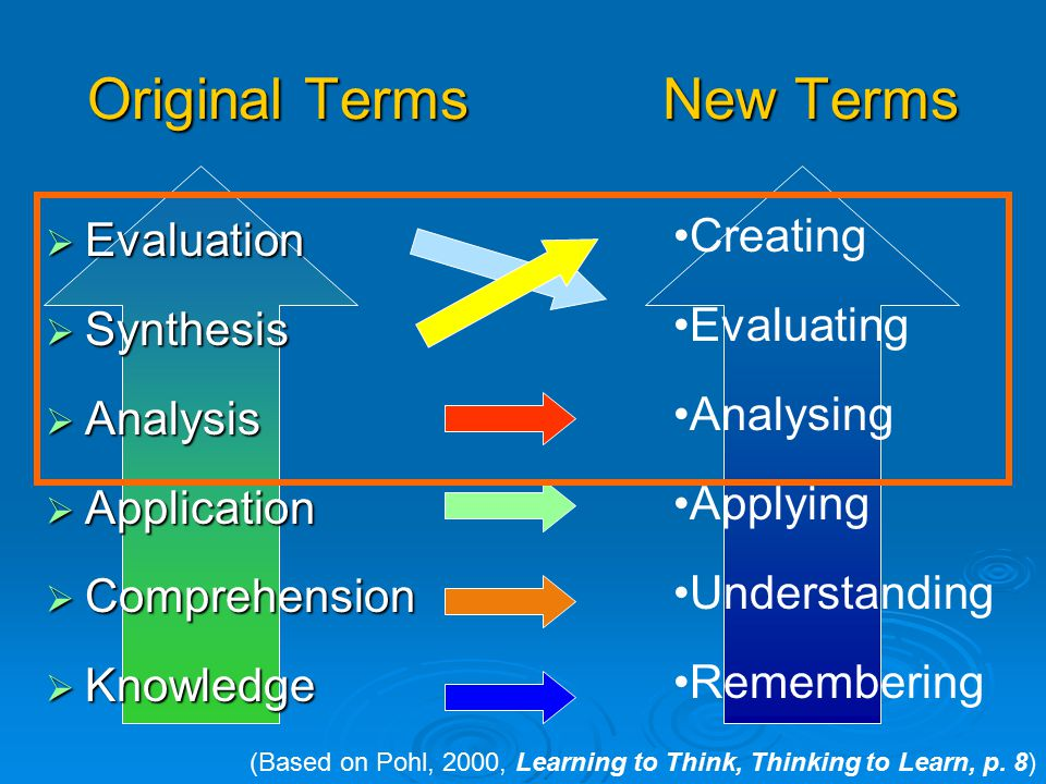 Bloom's Revised Taxonomy  Taxonomy of Cognitive Objectives  1950s- developed by Benjamin Bloom  Means of expressing qualitatively different kinds o