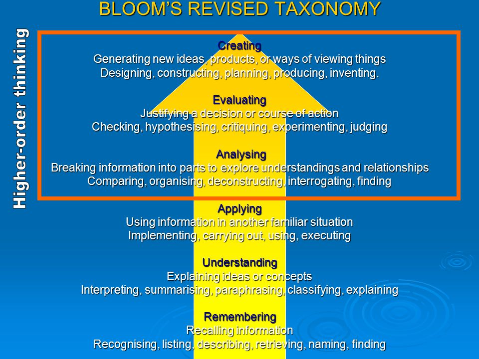 Change in Emphasis  The revision's primary focus was on the taxonomy in use. Essentially, this means that the revised taxonomy is a more authentic to