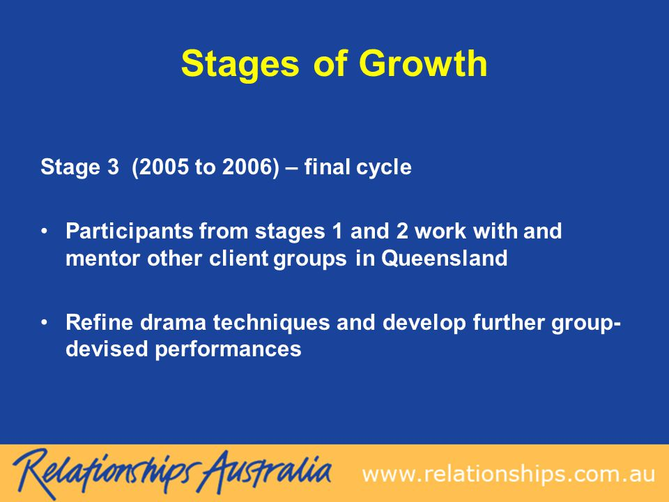 Stages of Growth Stage 3 (2005 to 2006) – final cycle Participants from stages 1 and 2 work with and mentor other client groups in Queensland Refine drama techniques and develop further group- devised performances