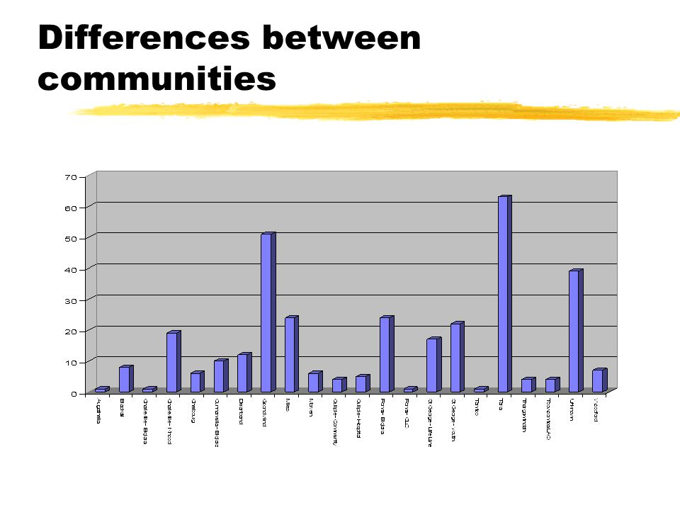 Differences between communities
