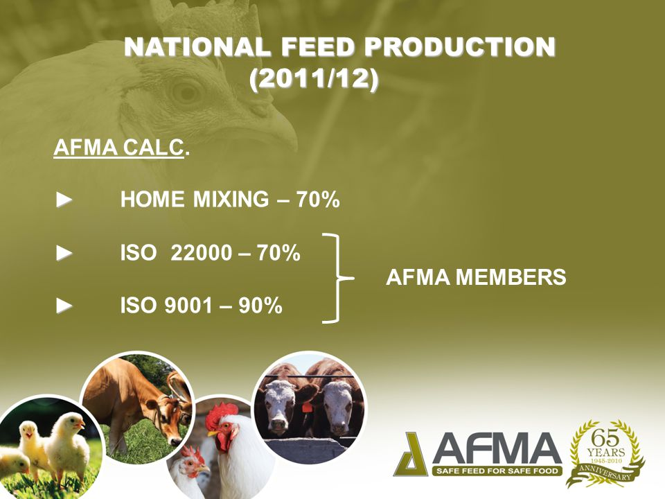 AFMA CALC. ► ► HOME MIXING – 70% ► ► ISO 22000 – 70% ► ► ISO 9001 – 90% AFMA MEMBERS