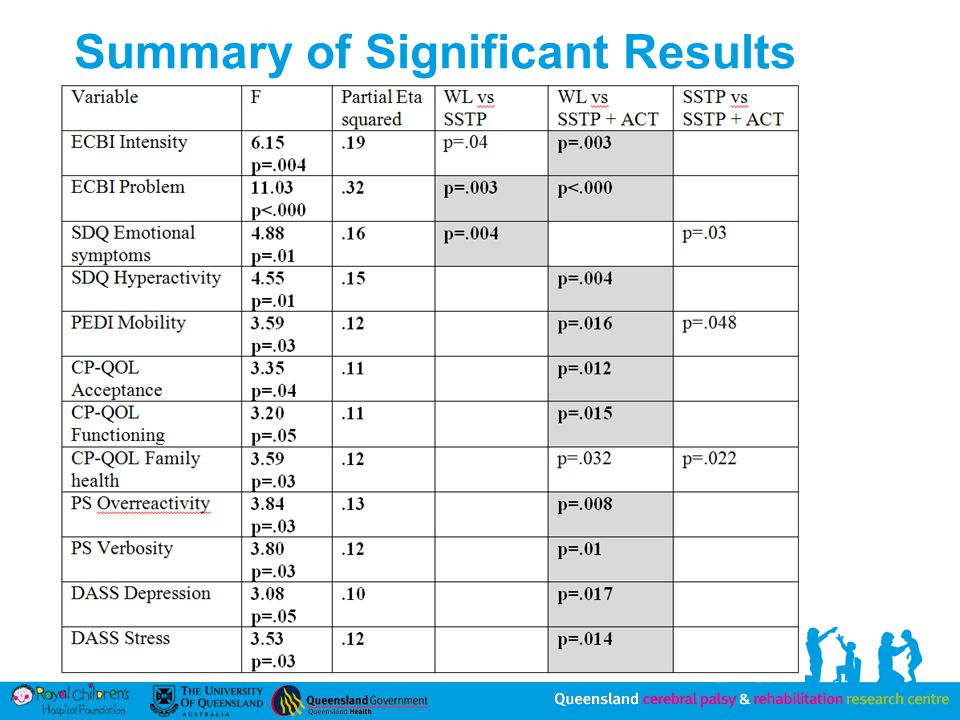 Summary of Significant Results