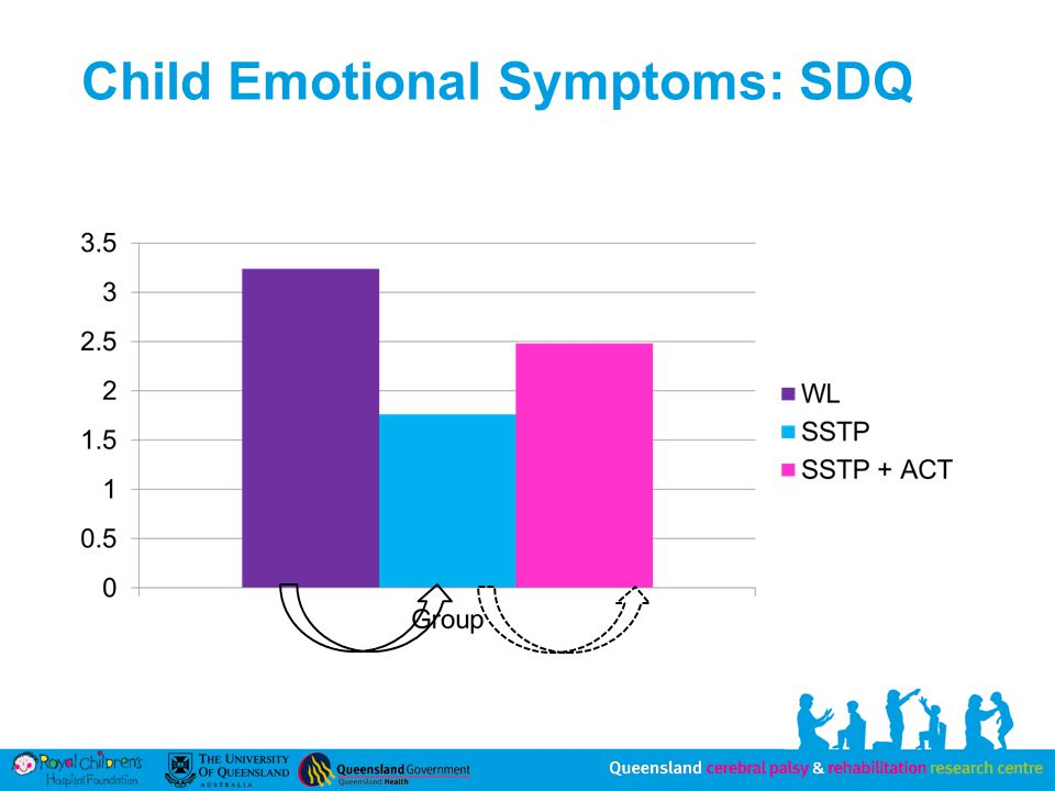 Child Emotional Symptoms: SDQ