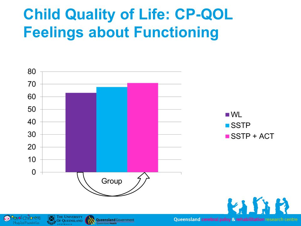 Child Quality of Life: CP-QOL Feelings about Functioning