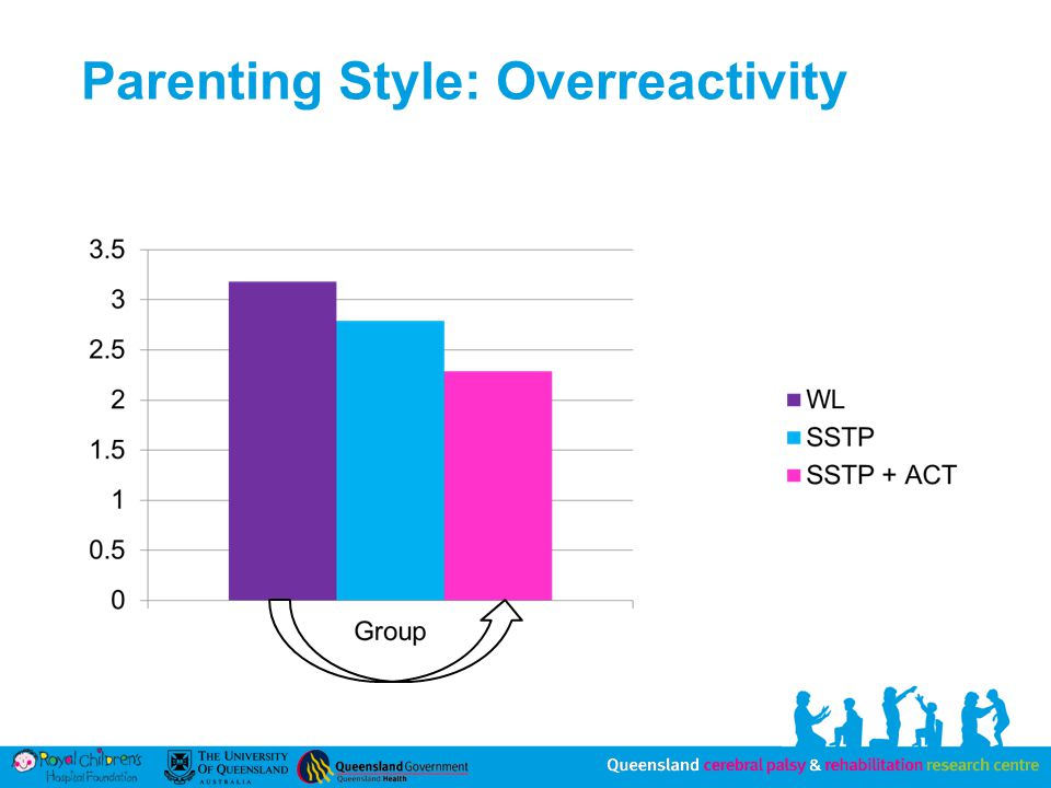 Parenting Style: Overreactivity