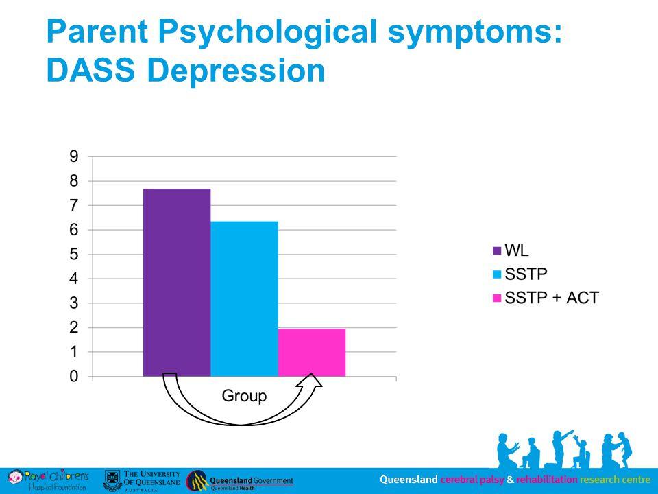 Parent Psychological symptoms: DASS Depression