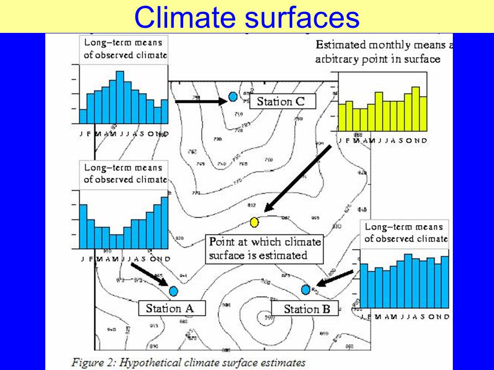 Climate surfaces