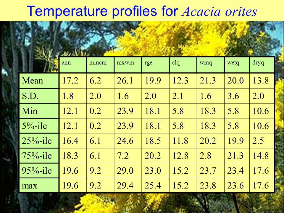 Temperature profiles for Acacia orites annmincmmxwmrgeclqwmqwetqdryq Mean17.26.226.119.912.321.320.013.8 S.D.1.82.01.62.02.11.63.62.0 Min12.10.223.918.15.818.35.810.6 5%-ile12.10.223.918.15.818.35.810.6 25%-ile16.46.124.618.511.820.219.92.5 75%-ile18.36.17.220.212.82.821.314.8 95%-ile19.69.229.023.015.223.723.417.6 max19.69.229.425.415.223.823.617.6