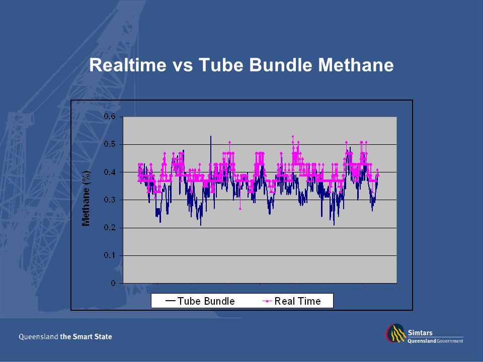 Realtime vs Tube Bundle Methane