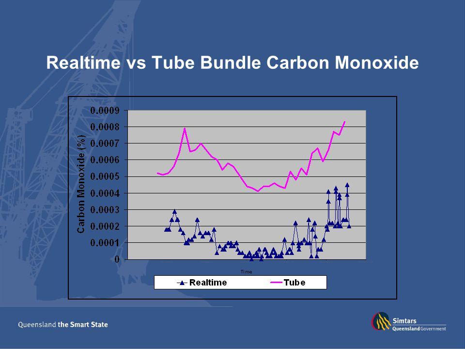 Realtime vs Tube Bundle Carbon Monoxide