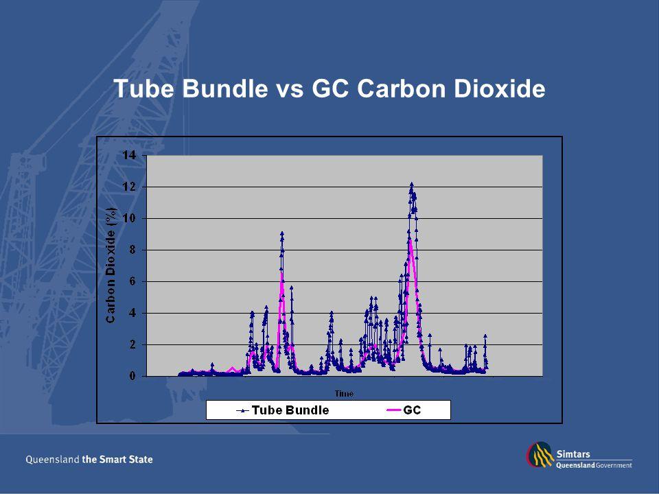 Tube Bundle vs GC Carbon Dioxide