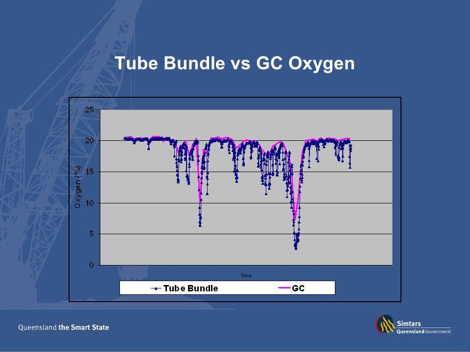 Tube Bundle vs GC Oxygen