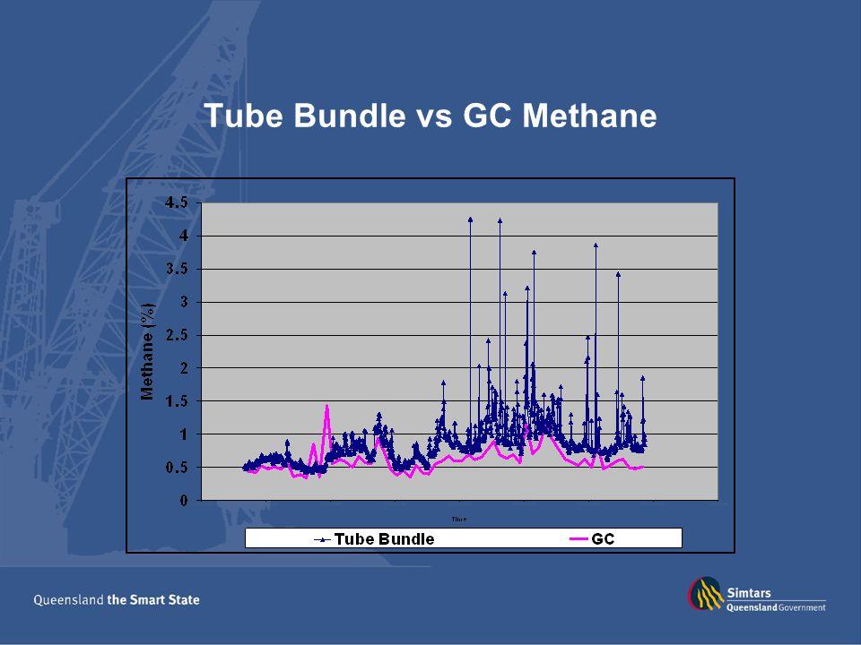 Tube Bundle vs GC Methane