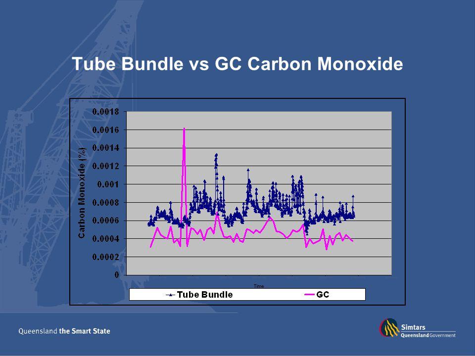 Tube Bundle vs GC Carbon Monoxide