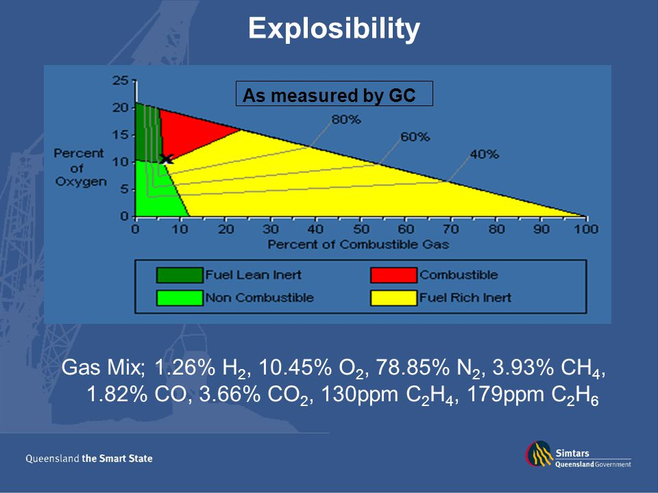 Explosibility Gas Mix; 1.26% H 2, 10.45% O 2, 78.85% N 2, 3.93% CH 4, 1.82% CO, 3.66% CO 2, 130ppm C 2 H 4, 179ppm C 2 H 6 As measured by Tube Bundle As measured by GC