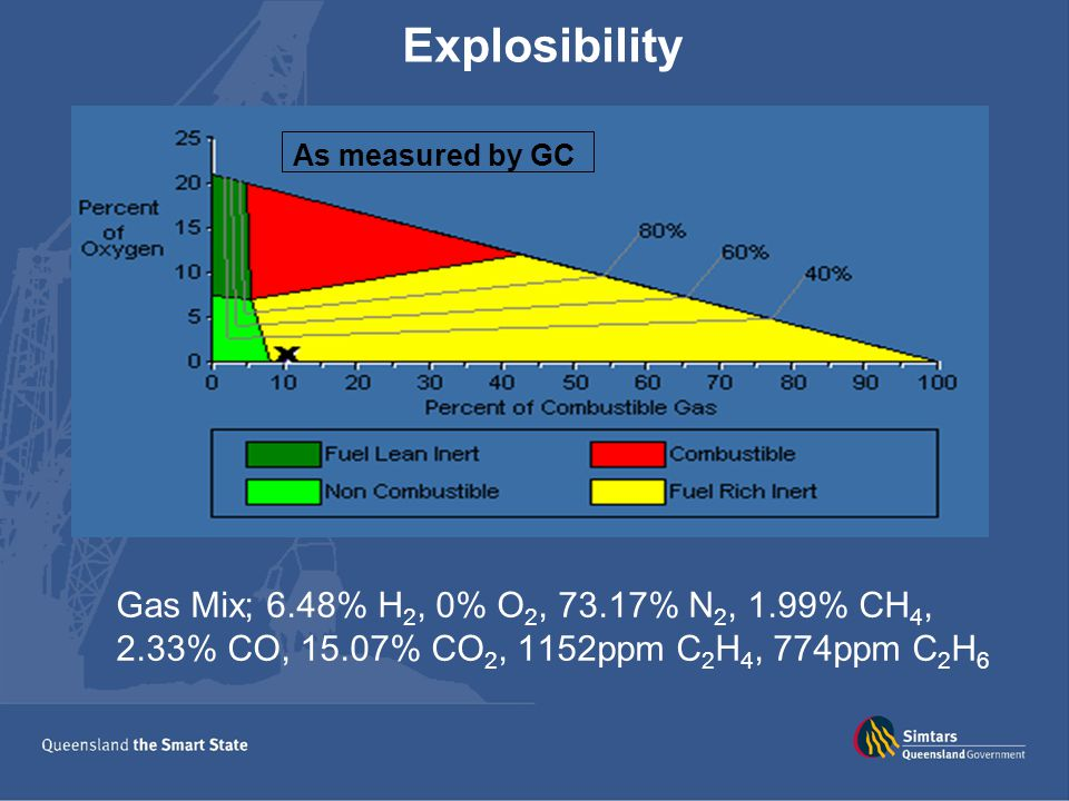 Explosibility Gas Mix; 6.48% H 2, 0% O 2, 73.17% N 2, 1.99% CH 4, 2.33% CO, 15.07% CO 2, 1152ppm C 2 H 4, 774ppm C 2 H 6 As measured by Tube Bundle As measured by GC