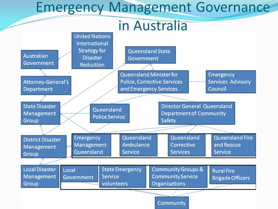 Emergency Management Governance in Australia