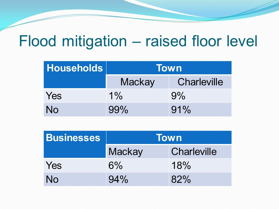 Flood mitigation – raised floor level HouseholdsTown MackayCharleville Yes1%9% No99%91% BusinessesTown MackayCharleville Yes6%18% No94%82%