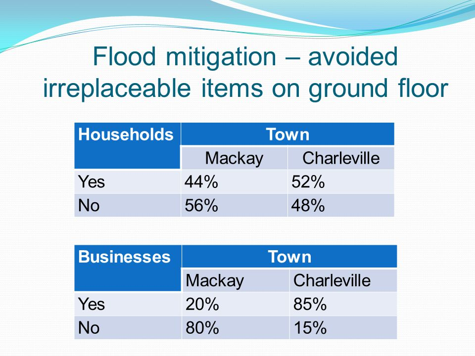 Flood mitigation – avoided irreplaceable items on ground floor HouseholdsTown MackayCharleville Yes44%52% No56%48% BusinessesTown MackayCharleville Yes20%85% No80%15%