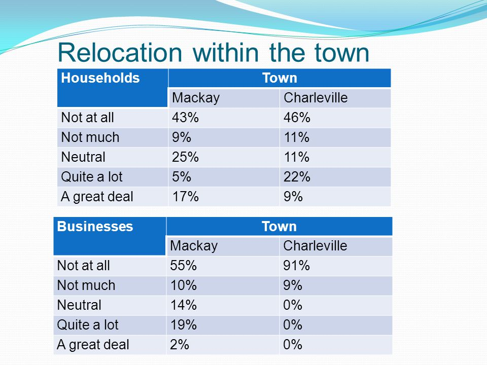 Relocation within the town HouseholdsTown MackayCharleville Not at all43%46% Not much9%11% Neutral25%11% Quite a lot5%22% A great deal17%9% BusinessesTown MackayCharleville Not at all55%91% Not much10%9% Neutral14% 0% Quite a lot19% 0% A great deal2%0%