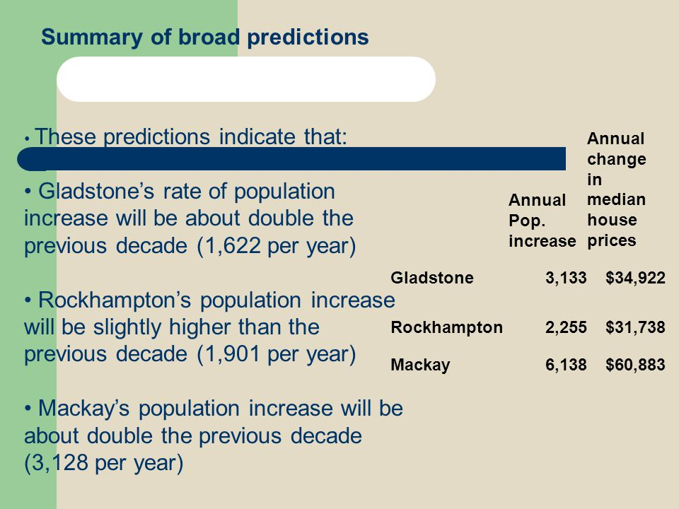 Summary of broad predictions Annual Pop. increase Annual change in median house prices Gladstone3,133$34,922 Rockhampton2,255$31,738 Mackay6,138$60,88