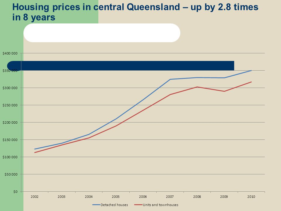 Growth forecasts for Central Queensland Qld Govt population growth forecasts are very strong