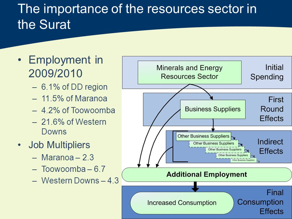 The importance of the resources sector in the Surat Employment in 2009/2010 –6.1% of DD region –11.5% of Maranoa –4.2% of Toowoomba –21.6% of Western Downs Job Multipliers –Maranoa – 2.3 –Toowoomba – 6.7 –Western Downs – 4.3