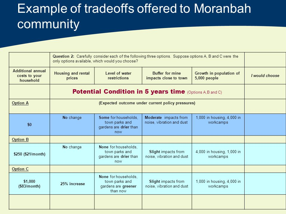 Example of tradeoffs offered to Moranbah community Question 2: Carefully consider each of the following three options.