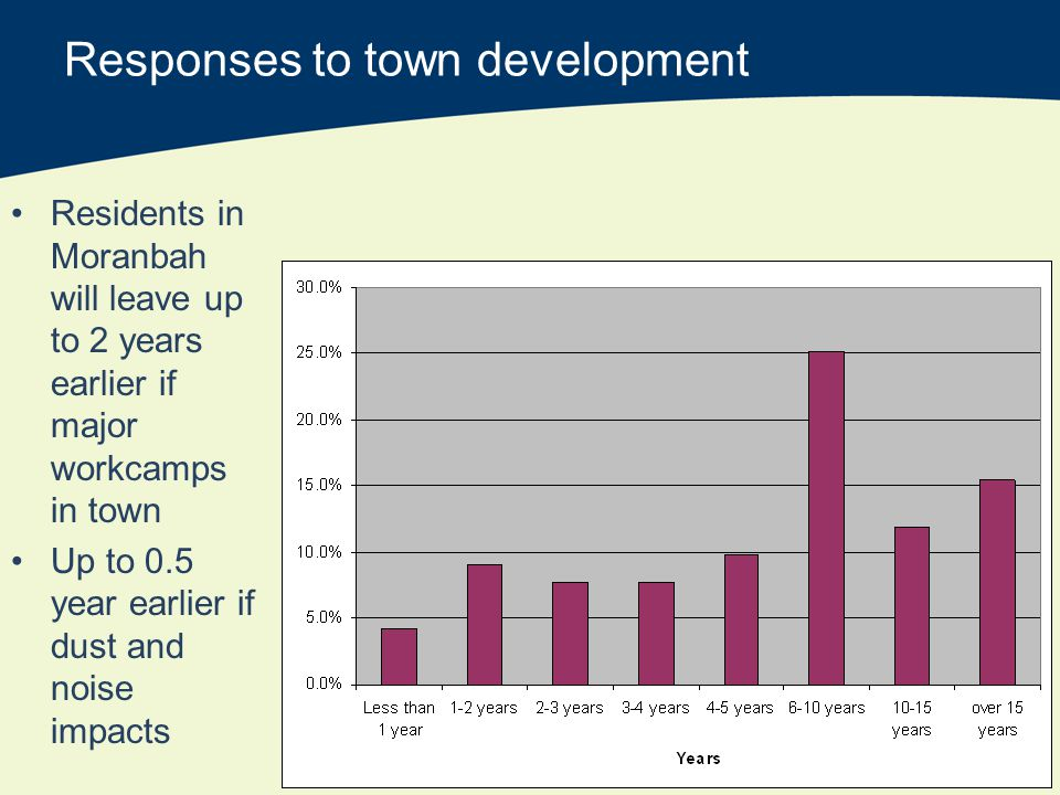 Responses to town development Residents in Moranbah will leave up to 2 years earlier if major workcamps in town Up to 0.5 year earlier if dust and noise impacts