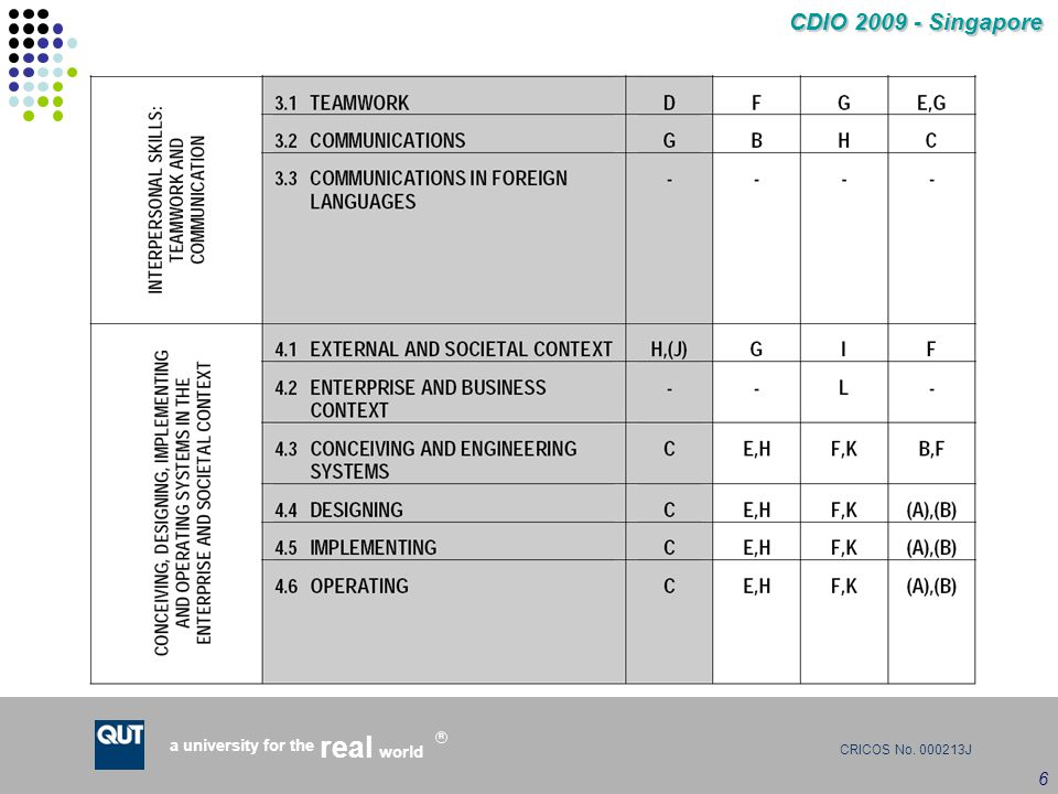 CRICOS No. 000213J a university for the world real R CDIO 2009 - Singapore 6 CDIO Syllabus Mapping