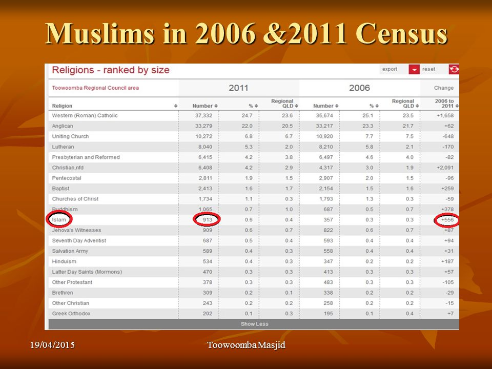 Muslims in 2006 &2011 Census 19/04/2015Toowoomba Masjid