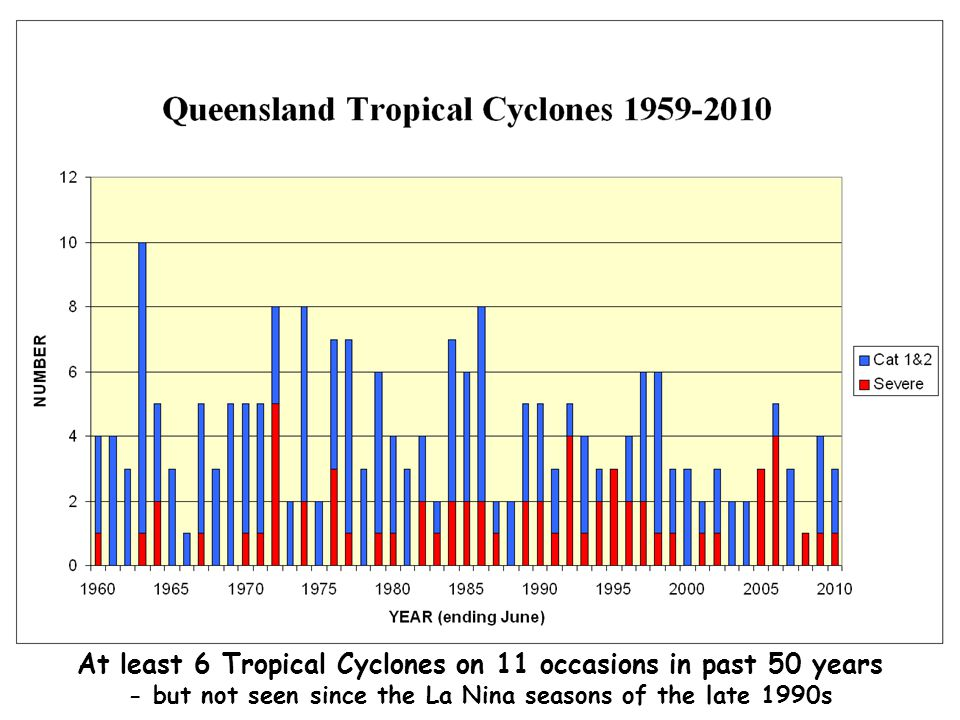 At least 6 Tropical Cyclones on 11 occasions in past 50 years - but not seen since the La Nina seasons of the late 1990s